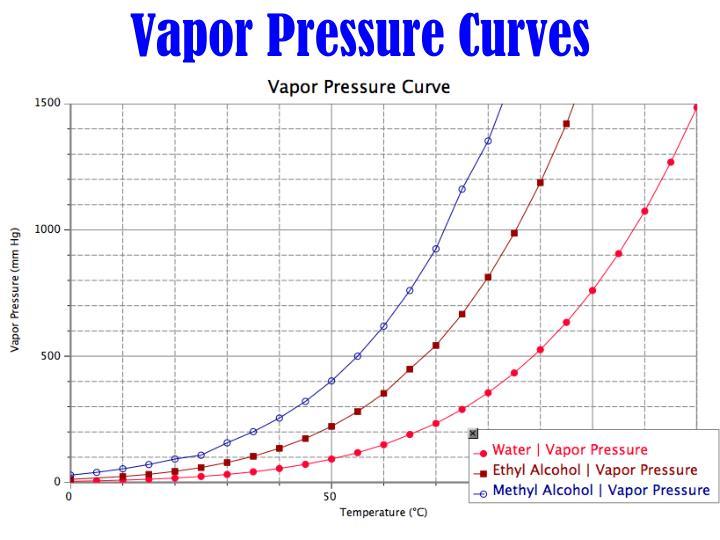 PPT - Vapor Pressure PowerPoint Presentation - ID1757765