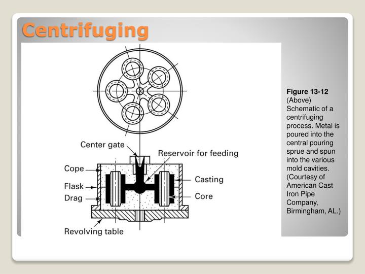 PPT - Chapter 13 Multiple-Use-Mold Casting Processes EIN 3390