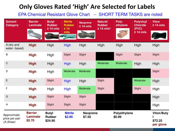 Disposable Nitrile Gloves Chemical Resistance Chart