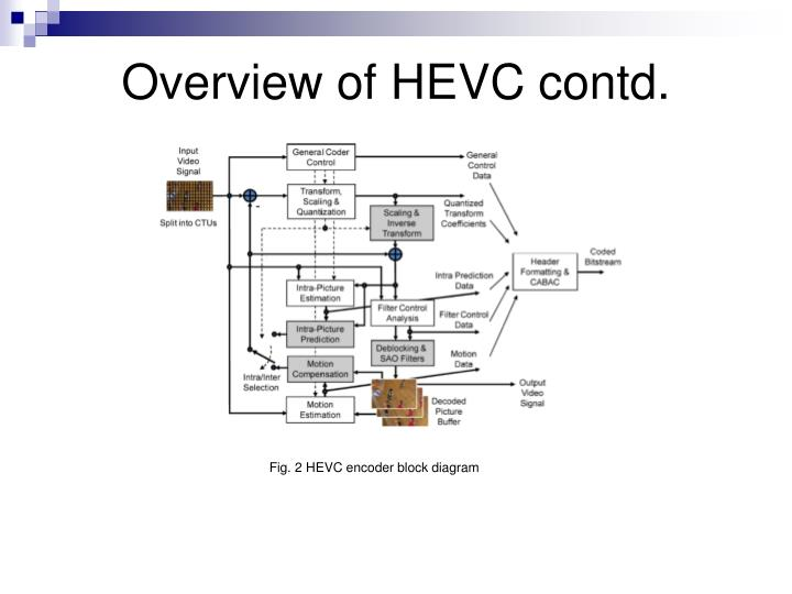 h.264 avc block diagram
