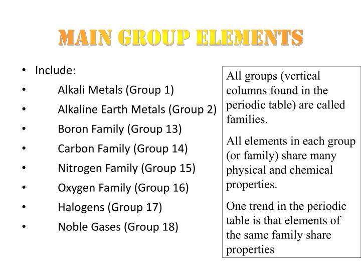 PPT - P-BLOCK ELEMENTS PowerPoint Presentation - ID1899779 - new periodic table of elements group 1a