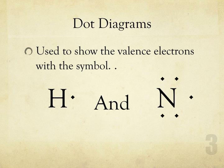 PPT - Chemistry Unit 3 Chemical Bonds PowerPoint Presentation - ID