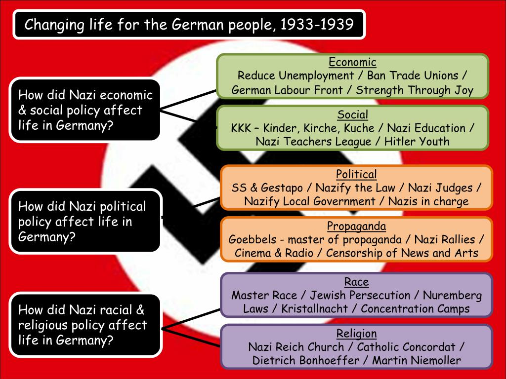 Kinder Küche Kirche Ppt Changing Life For The German People 1933 1939 Powerpoint