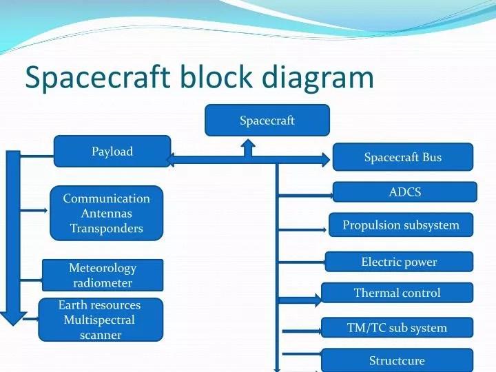 PPT - Spacecraft block diagram PowerPoint Presentation - ID2008941