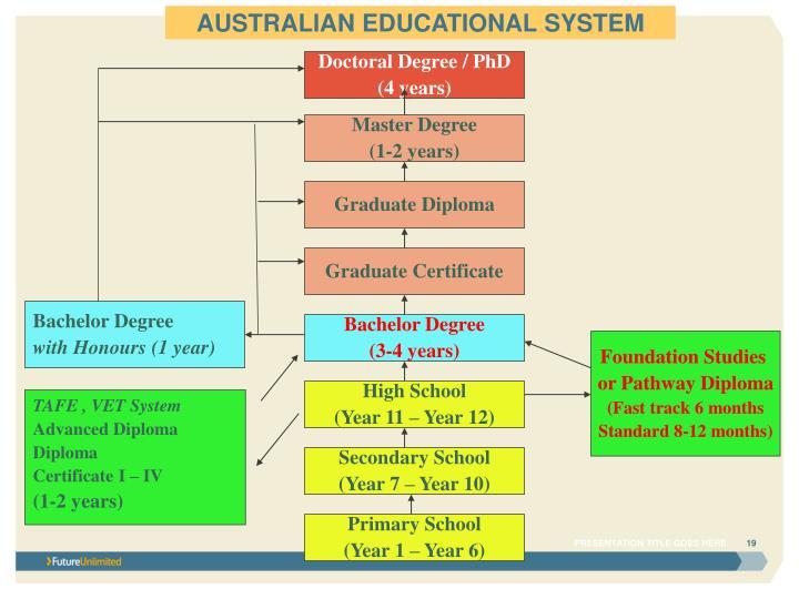 PPT - STUDY IN AUSTRALIA by Pattarin Wirojchoochut PowerPoint