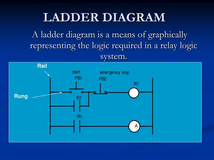 PPT - LADDER DIAGRAM PowerPoint Presentation - ID2148345