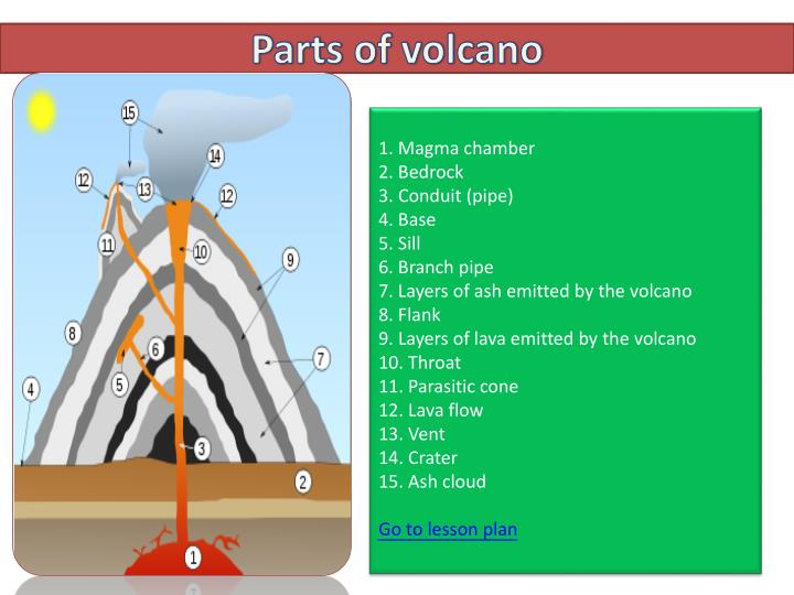 PPT - Parts of volcano PowerPoint Presentation - ID2365613