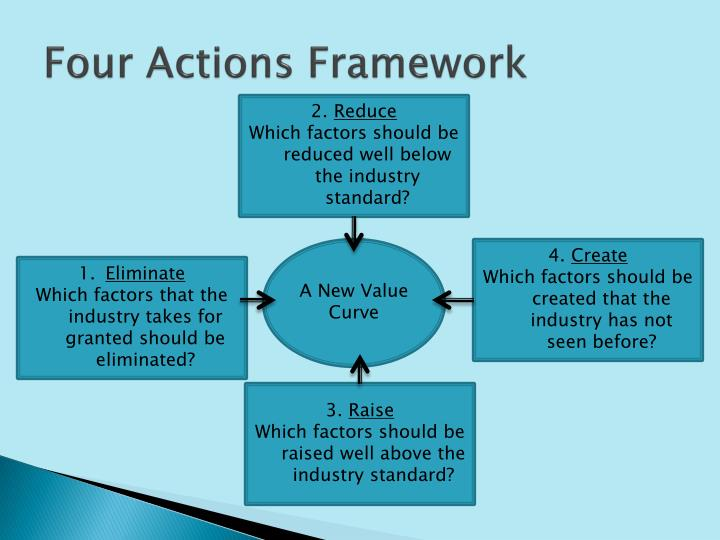 PPT - Blue Ocean Strategy Chapter 2 PowerPoint Presentation - ID2411900
