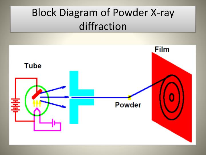 PPT - X-ray diffraction PowerPoint Presentation - ID2528704