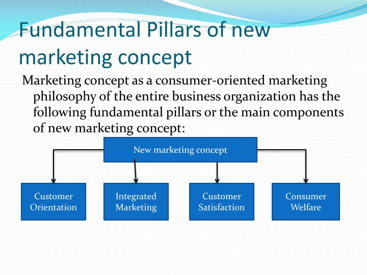 PPT - Marketing Concept PowerPoint Presentation - ID2576060