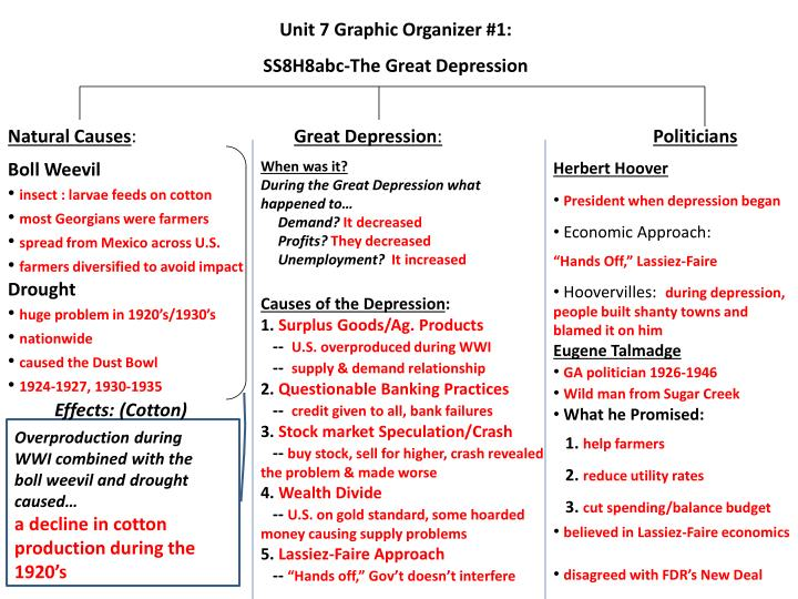 PPT - Unit 7 Graphic Organizer #1 SS8H8abc-The Great Depression