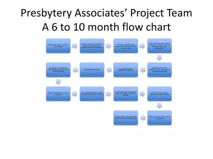PPT - Presbytery Associates\u0027 Project Team A 6 to 10 month flow chart