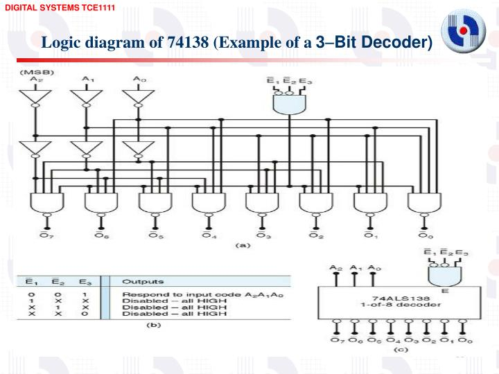PPT - OTHER COMBINATIONAL LOGIC CIRCUITS PowerPoint Presentation