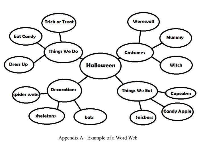 PPT - Appendix A\u2013 Example of a Word Web PowerPoint Presentation - ID
