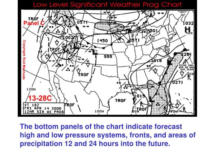 PPT - Weather Charts  Briefings PIREPS, Progs  METARS PowerPoint