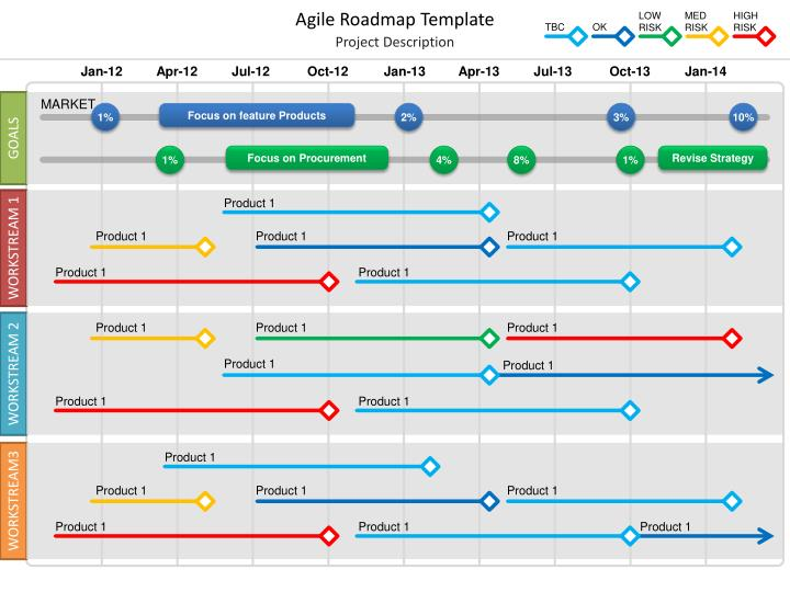 PPT - Agile Roadmap Template PowerPoint Presentation - ID2984514
