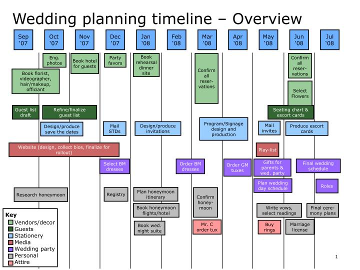 PPT - Wedding planning timeline \u2013 Overview PowerPoint Presentation