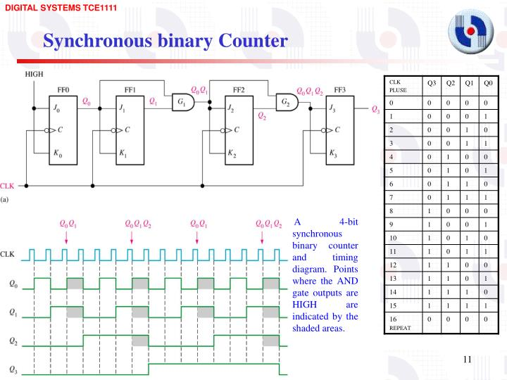 PPT - Asynchronous and Synchronous Counters PowerPoint Presentation