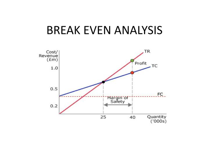 PPT - BREAK EVEN ANALYSIS PowerPoint Presentation - ID3089144