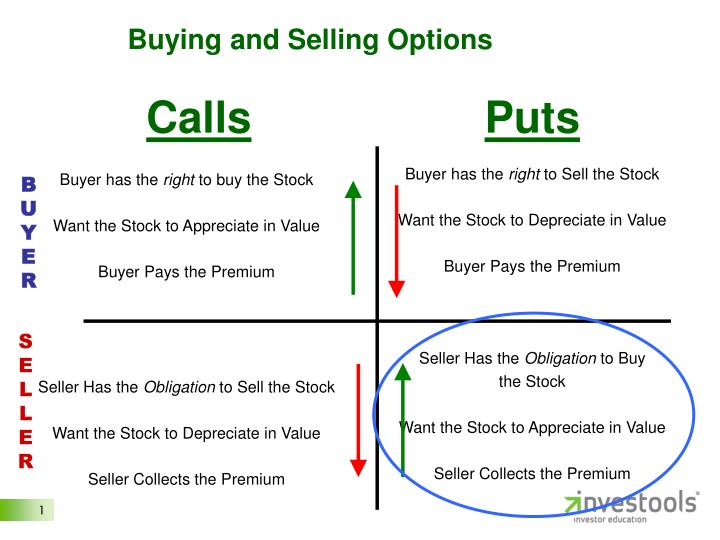 PPT - Buying and Selling Options PowerPoint Presentation - ID3114519