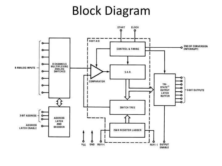 block diagram of dac 0808