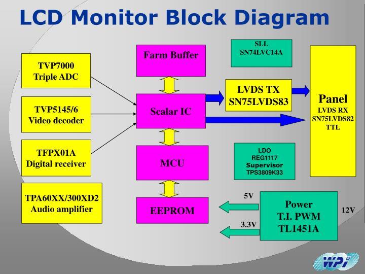 Block Diagram Lcd Online Wiring Diagram
