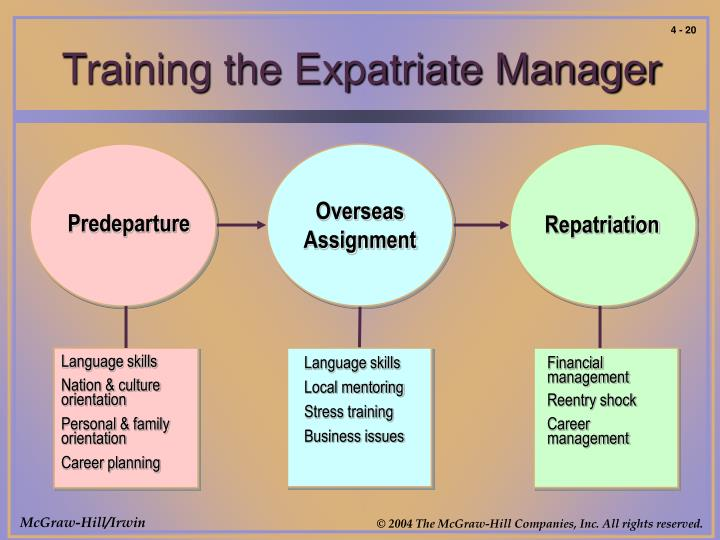 PPT - Global Human Resource Management PowerPoint Presentation - ID