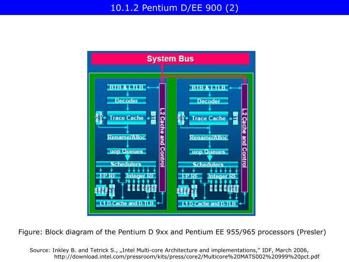 PPT - III Multicore Processors (2) PowerPoint Presentation - ID3675745