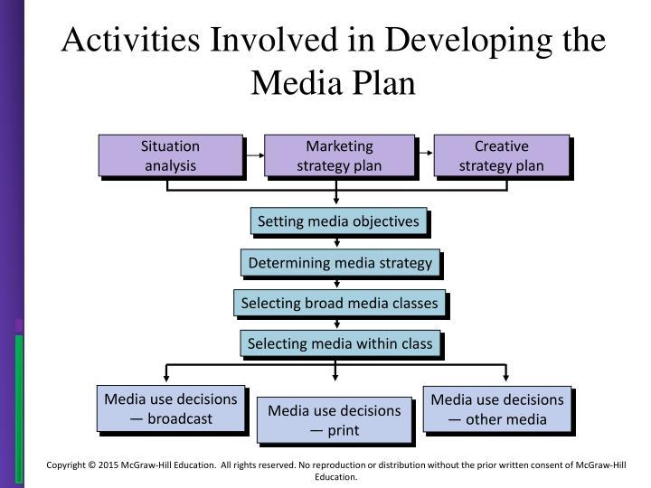 Ppt On Media Planning