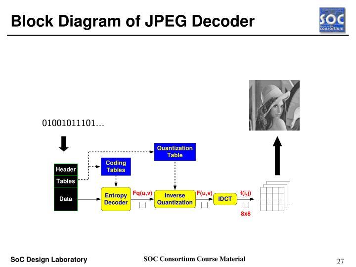 PPT - Case Study ARM Platform-based JPEG Codec HW/SW Co-design