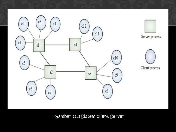 pengertian blok diagram client server