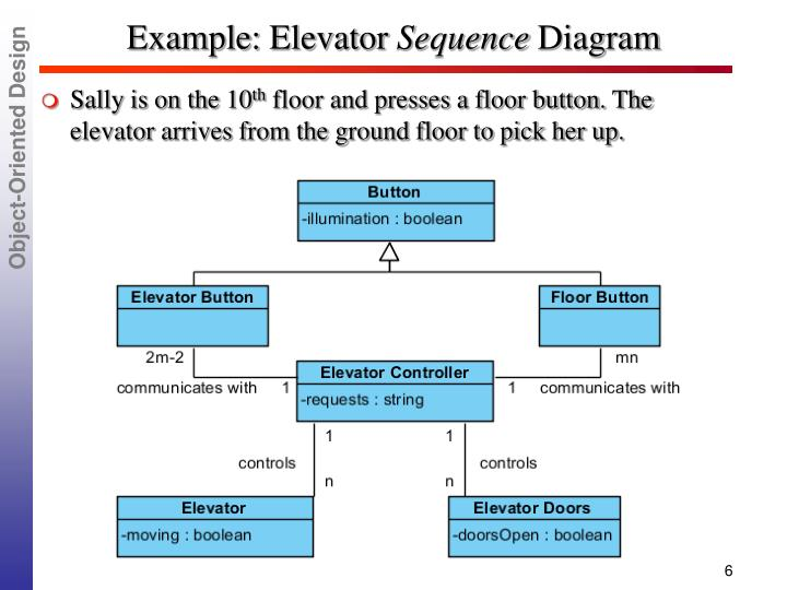 PPT - * Object-Oriented Design ( Schach Chap 14) PowerPoint
