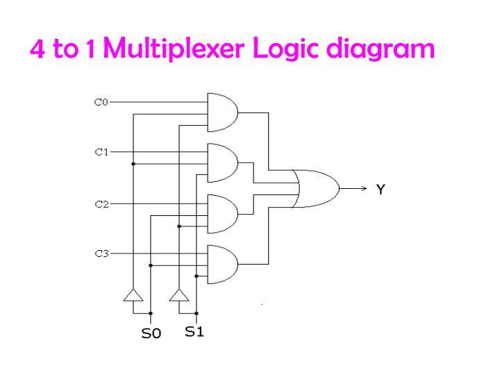 4 1 Multiplexer Logic Diagram Electrical Circuit Electrical Wiring