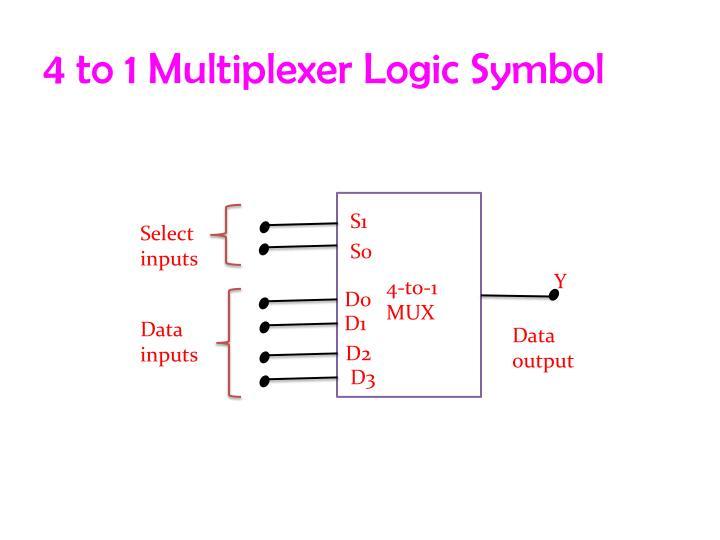 PPT - Multiplexer and DeMultiplexer PowerPoint Presentation - ID4294729