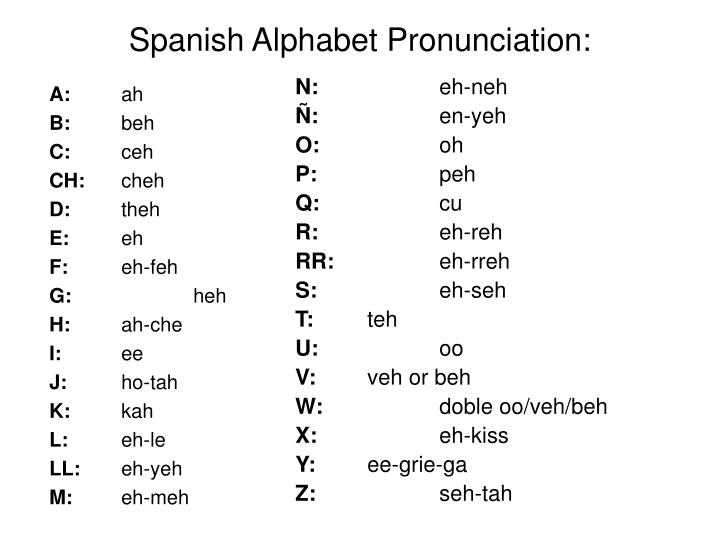 Ppt Spanish Alphabet Pronunciation Powerpoint
