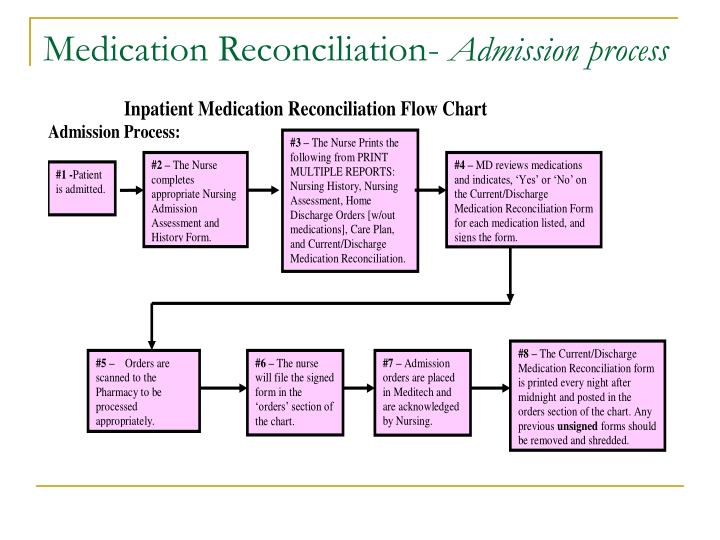 PPT - Medication Reconciliation Process PowerPoint Presentation - ID - Medication Reconciliation Form
