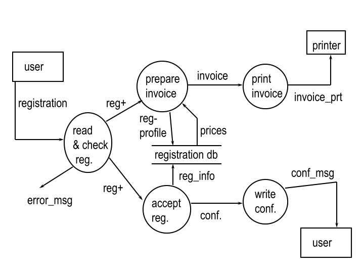 rules for process flow diagrams