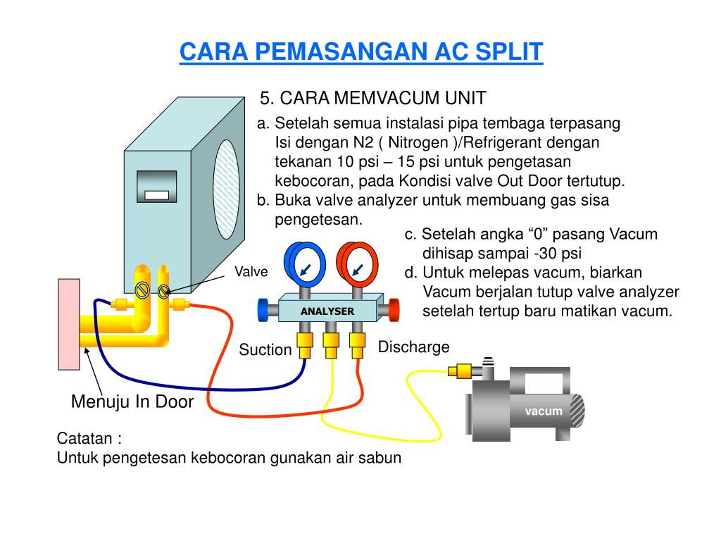 Cara Instalasi Ac Ppt Refreshing Powerpoint Presentation Id 4595182