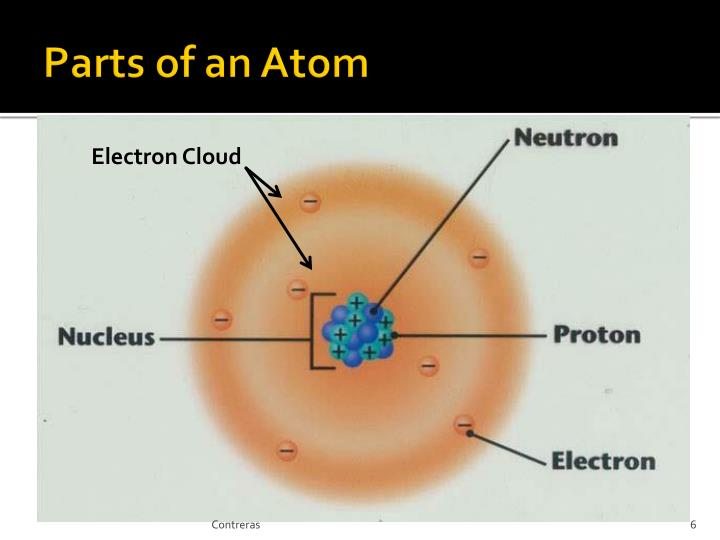 PPT - Introduction to Atoms PowerPoint Presentation - ID4938792