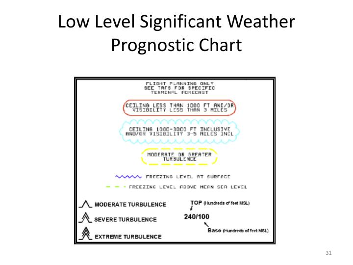 PPT - Weather Charts PowerPoint Presentation - ID5007142