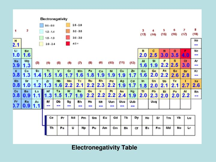 PPT - Electron Dots and VSEPR Theory PowerPoint Presentation - ID - electronegativity chart template