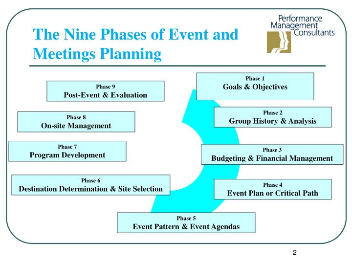 PPT - EFFECTIVE MEETING AND EVENT PLANNING PowerPoint Presentation