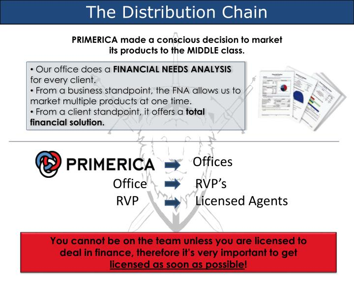 PPT - The Distribution Chain PowerPoint Presentation - ID5514983