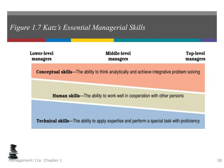 Katz managerial skill Essay Writing Service zoessaydcezflamandiya