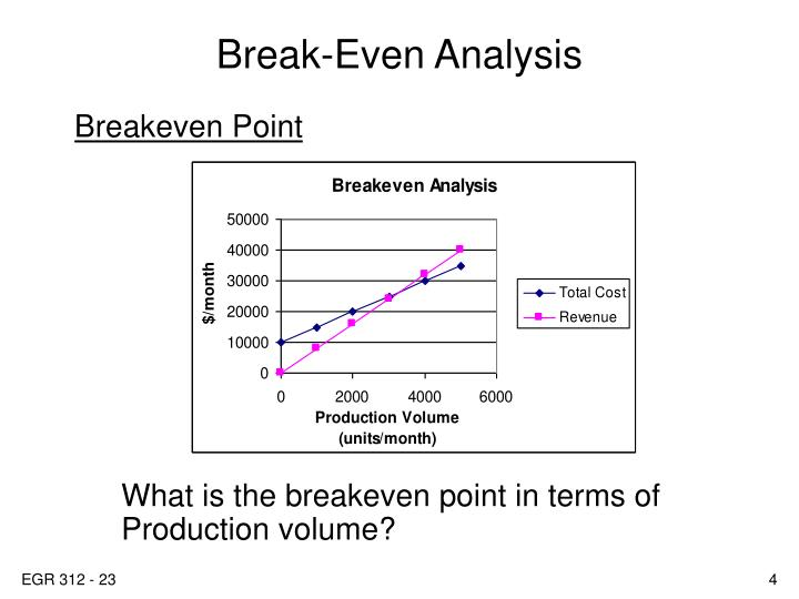 PPT - Break-Even Analysis PowerPoint Presentation - ID5569938 - Breakeven Analysis