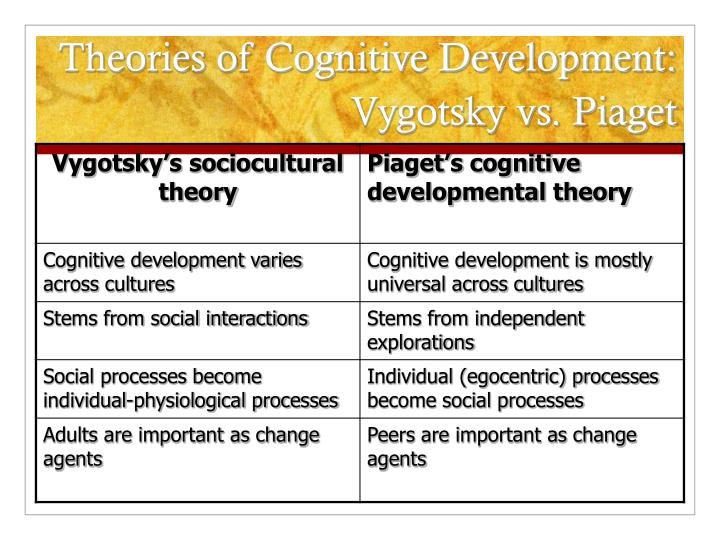 PPT - Cognitive Development Piaget\u0027s Theory and Vygotsky\u0027s - piaget's theory
