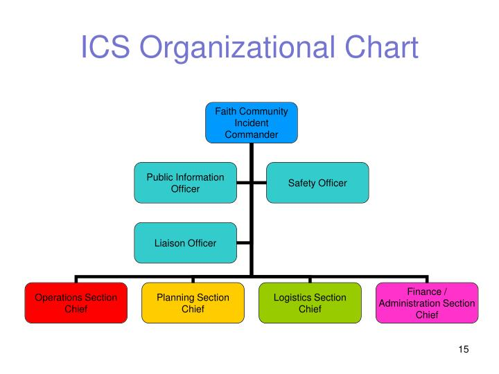 PPT - Leadership and Staff Presentation on Emergency Preparedness - ics organizational chart