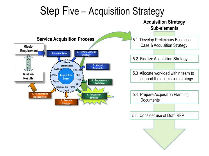 PPT - Step F ive \u2013 Acquisition Strategy PowerPoint Presentation - ID - acquisition strategy