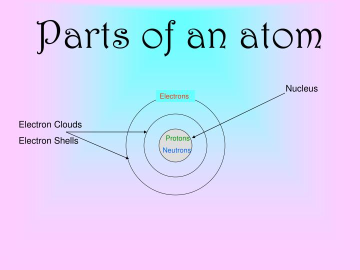 MATTER What Is Matter? What Are The Parts Of An Atom? How Do