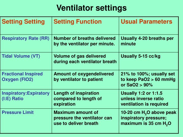 PPT - Mechanical Ventilator PowerPoint Presentation - ID6408537